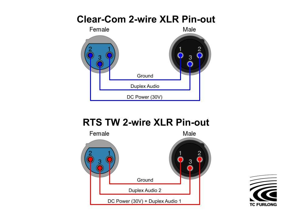 Demystify Audio Party Line Intercom Systems Tc Furlong