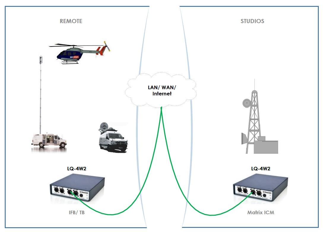 Clear Com Lq Series Provides Reliable Intercom Over Ip Tc Furlong Sennheiser Cl1 Wiring Diagram Broadcast